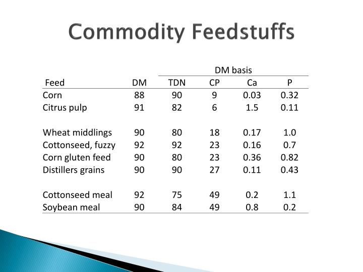 Commodity Feedstuffs