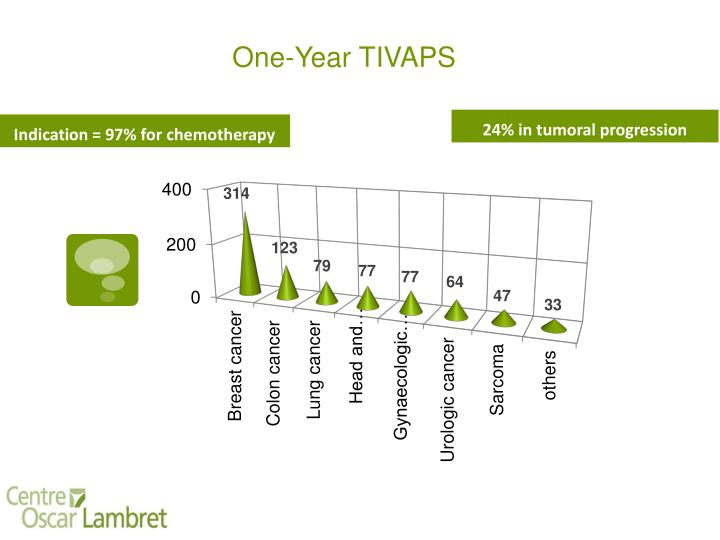 One-Year TIVAPS