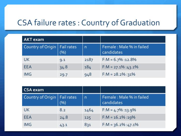CSA failure rates :