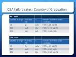 csa failure rates c ountry of graduation