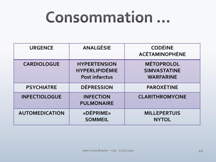 Consommation …