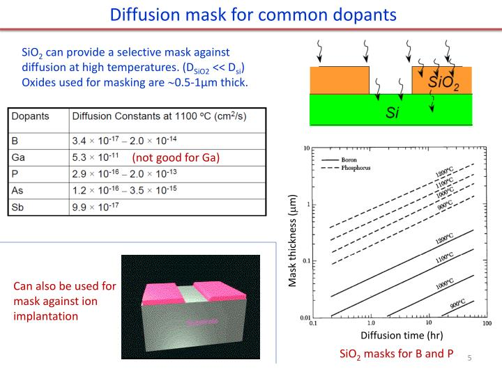 Diffusion mask for common