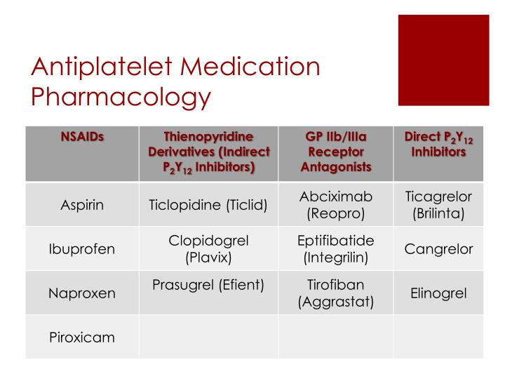 Antiplatelet Medication Pharmacology