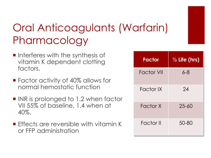 Oral Anticoagulants (Warfarin) Pharmacology
