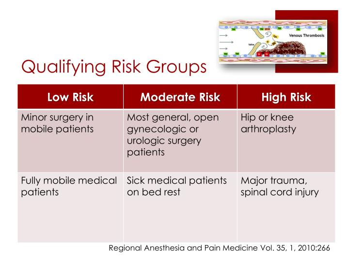 Qualifying Risk Groups