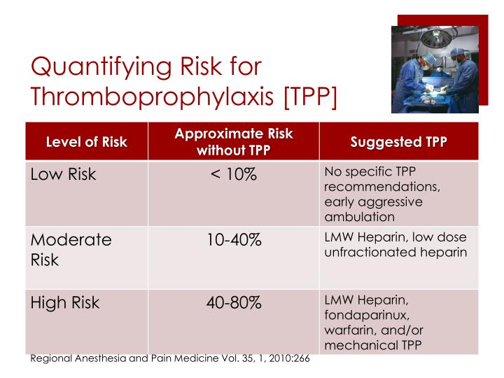 Quantifying Risk for Thromboprophylaxis [TPP]