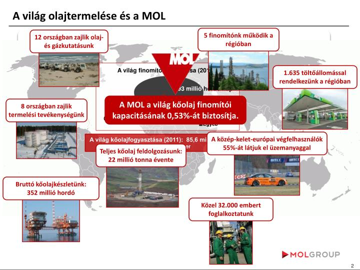 A világ olajtermelése és a MOL