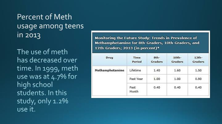 Percent of Meth usage among teens in 2013