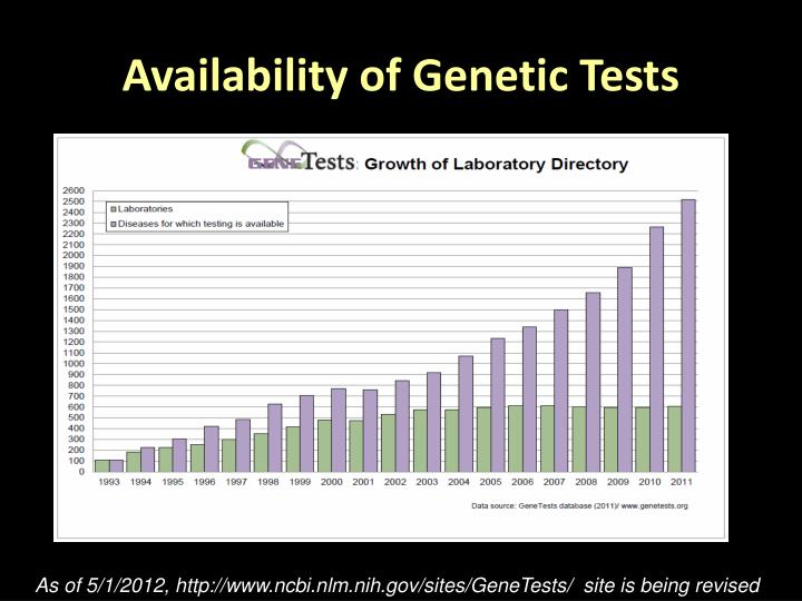 Availability of Genetic Tests