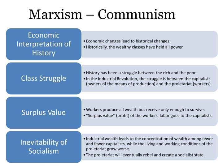 Marxism – Communism