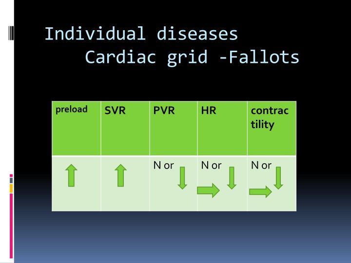 Individual diseases