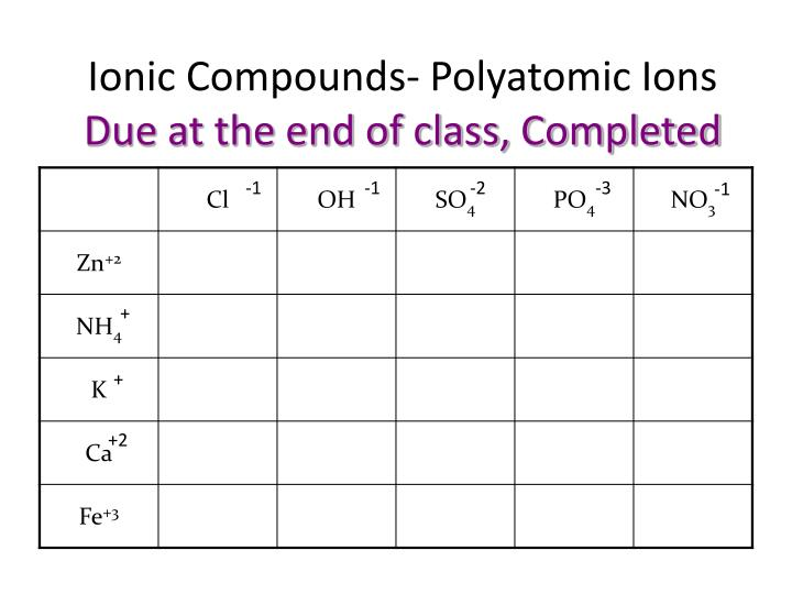 Ionic Compounds- Polyatomic Ions