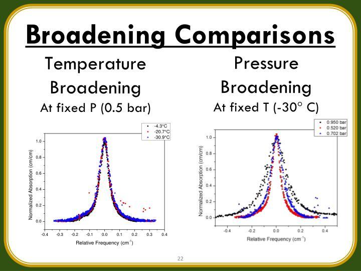 Broadening Comparisons
