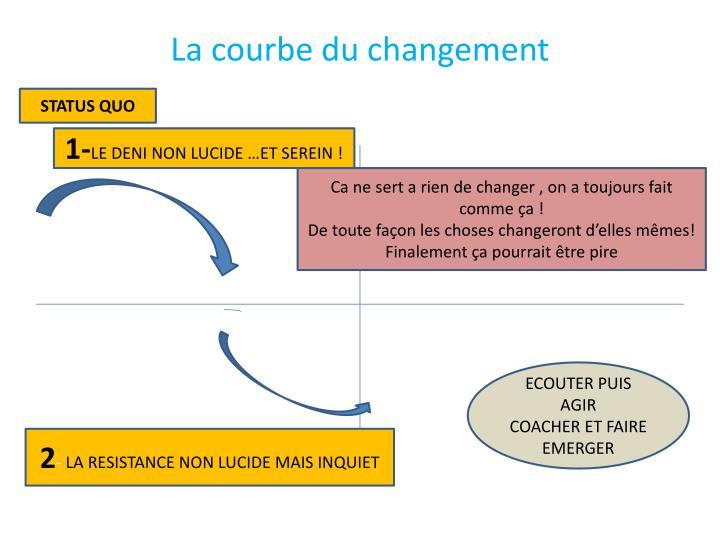 La courbe du changement