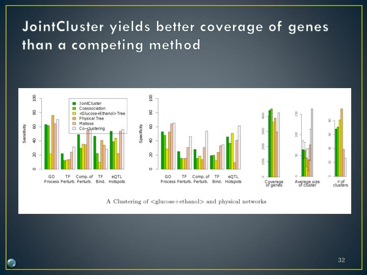 JointCluster yields better coverage of genes than a competing method