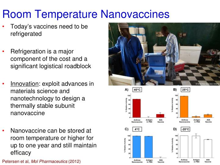 Room Temperature Nanovaccines
