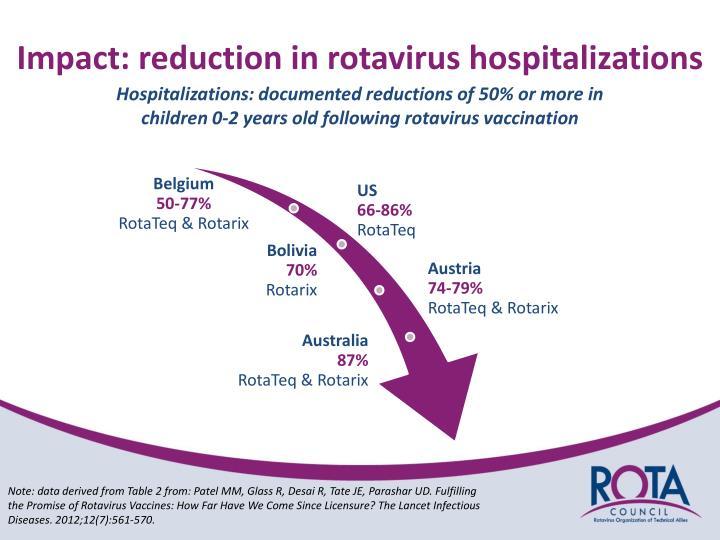 Impact: reduction in rotavirus hospitalizations