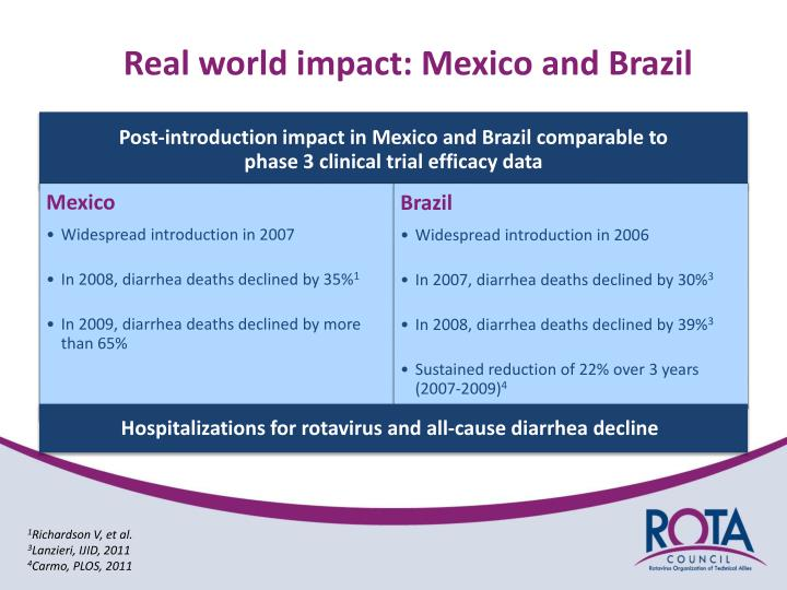 Real world impact: Mexico and Brazil