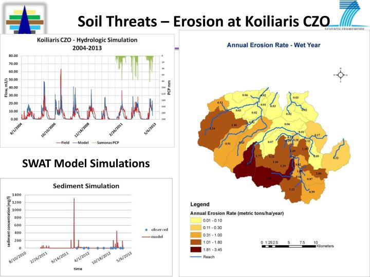 Soil Threats – Erosion at