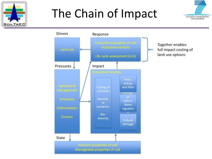 The Chain of Impact