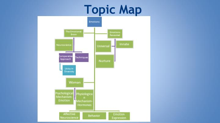 Topic Map