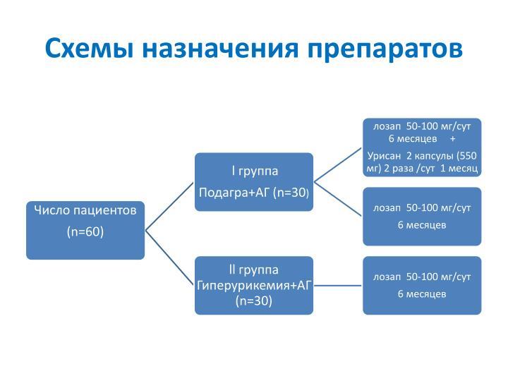 Схемы назначения препаратов