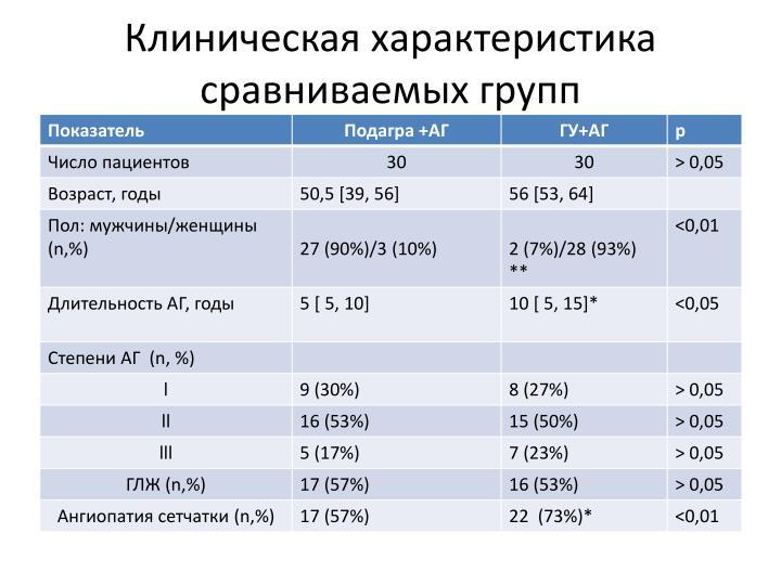 Клиническая характеристика сравниваемых групп