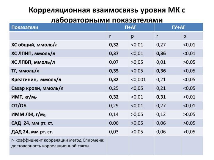 Корреляционная взаимосвязь уровня МК с лабораторными показателями