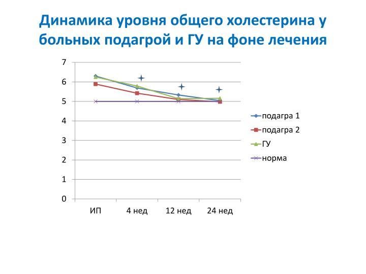 Динамика уровня общего холестерина у больных подагрой и ГУ на фоне лечения