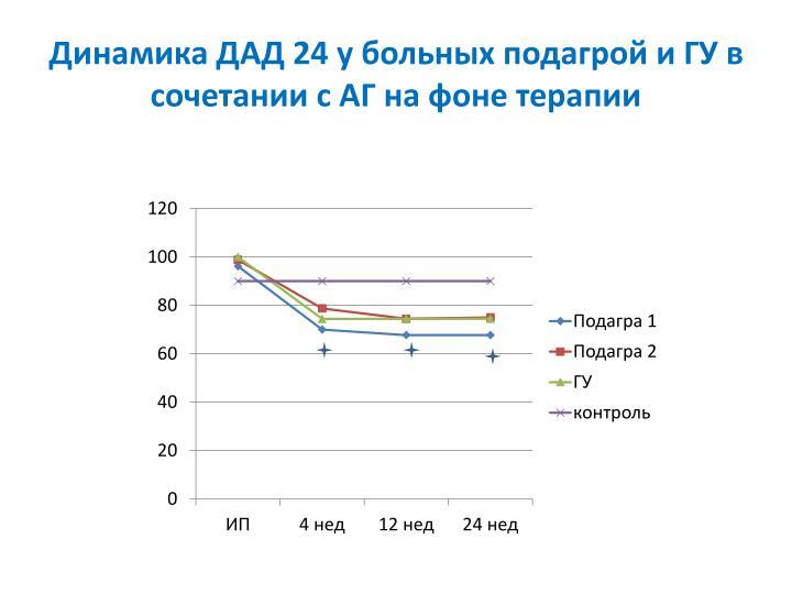 Динамика ДАД 24 у больных подагрой и ГУ в сочетании с АГ на фоне терапии