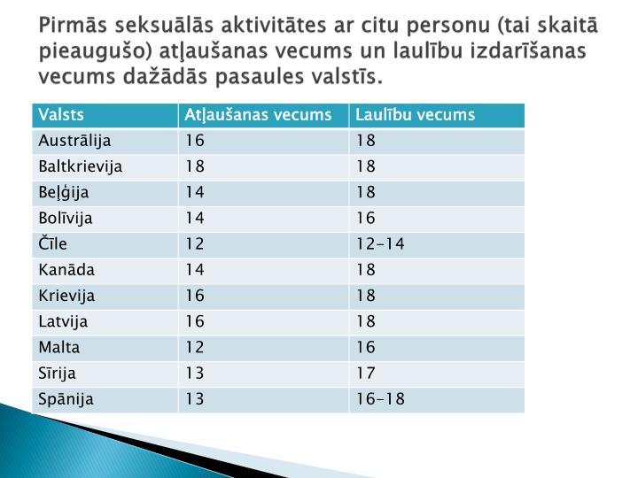 Pirmās seksuālās aktivitātes ar citu personu (tai skaitā pieaugušo) atļaušanas vecums un laulību izdarīšanas vecums dažādās pasaules valstīs.