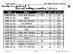recent voting member history