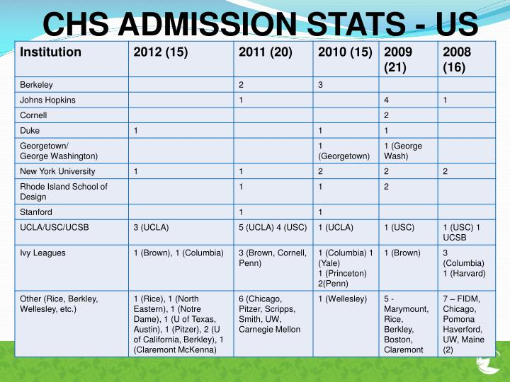 CHS ADMISSION STATS - US