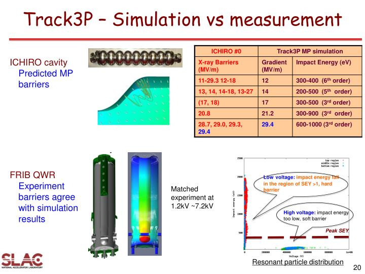 Track3P – Simulation vs measurement