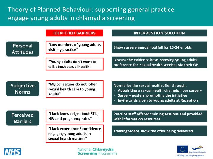 Theory of Planned Behaviour: supporting general practice engage young adults in chlamydia screening