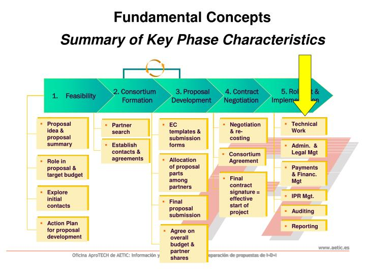 Fundamental concepts summary of key phase characteristics
