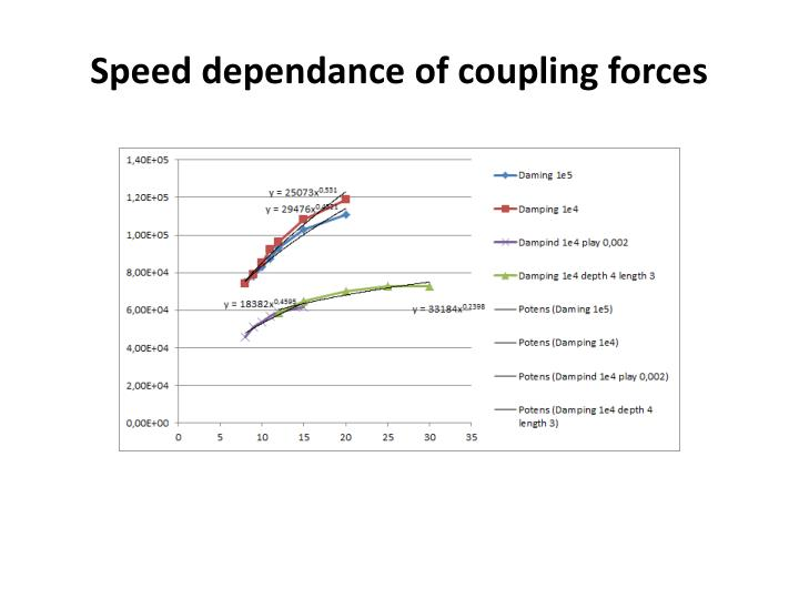 Speed dependance of coupling forces1