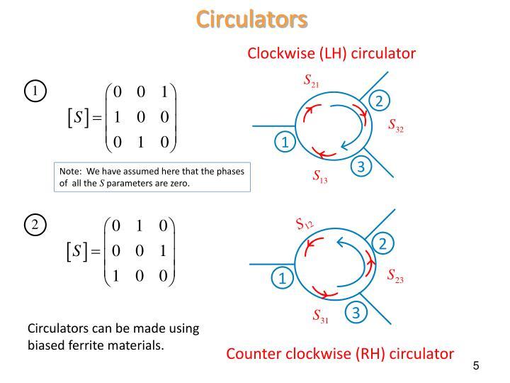 Circulators