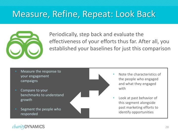 Measure, Refine, Repeat: Look Back