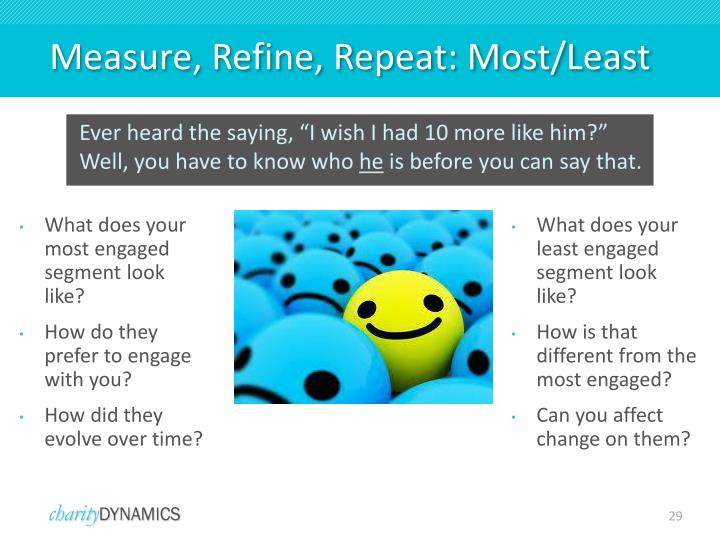 Measure, Refine, Repeat: Most/Least