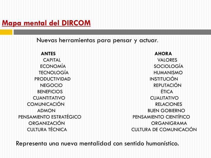 Mapa mental del DIRCOM