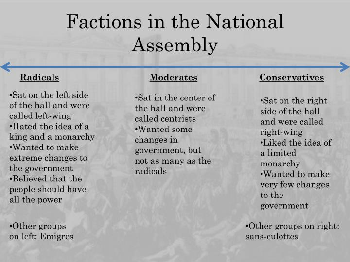 Factions in the National Assembly