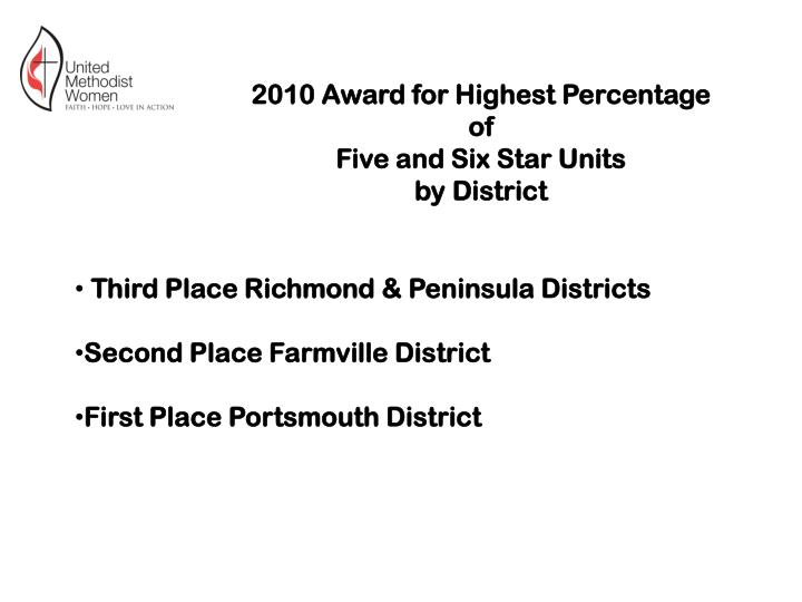 2010 Award for Highest Percentage