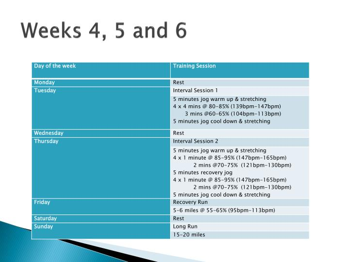 Weeks 4, 5 and 6