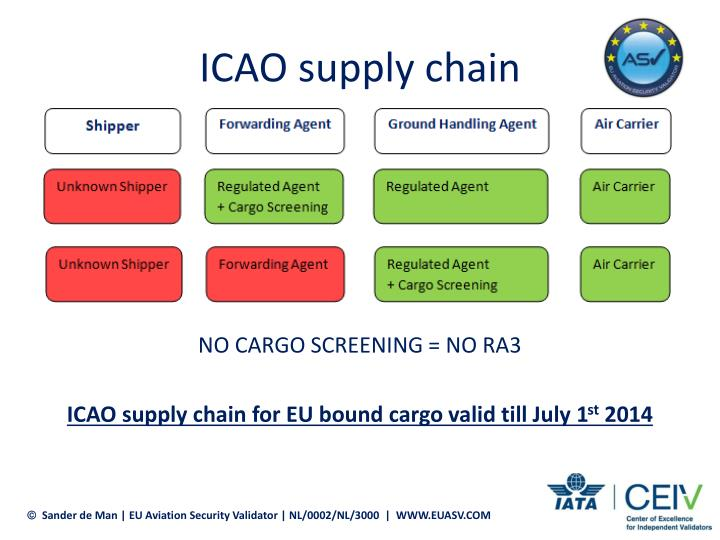 ICAO supply chain