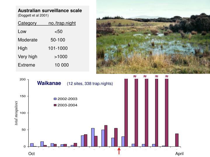 Australian surveillance scale
