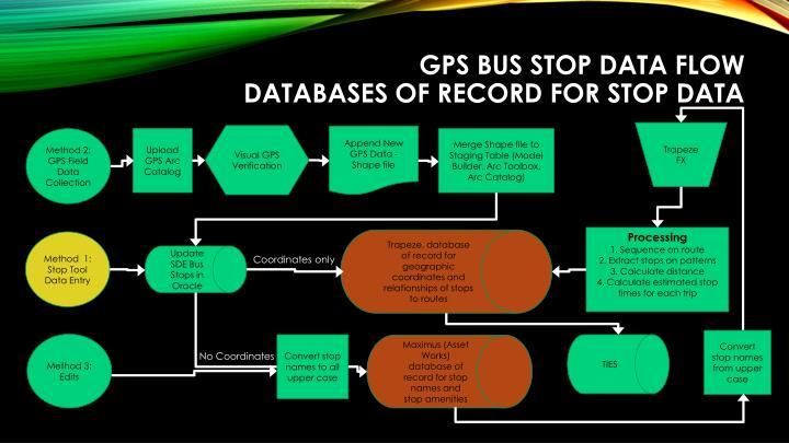 GPS Bus Stop Data Flow
