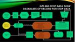 gps bus stop data flow databases of record for stop data