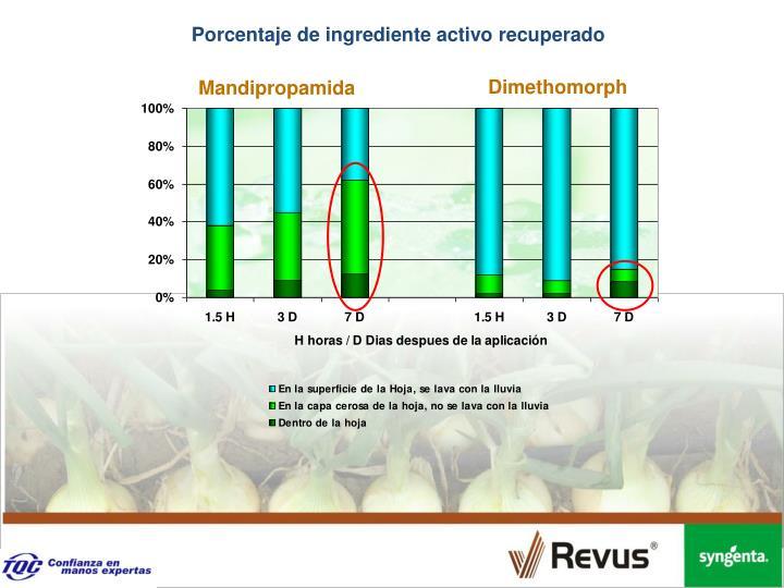 Porcentaje de ingrediente activo recuperado