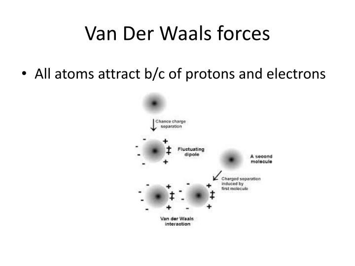 Van der w aals forces